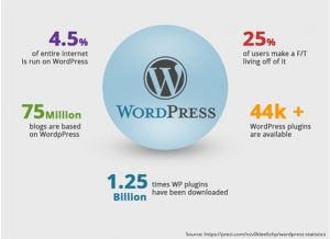 wordpress-statistics